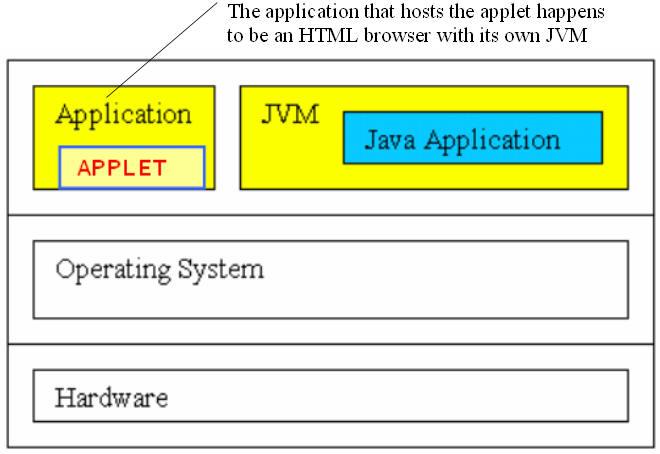 Java applets. Introduction to java and java applets java.